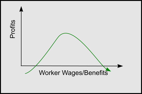 Corporate profits as a function of the generosity of wages and benefits