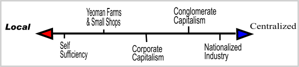 Marxist/Monopolist economic spectrum