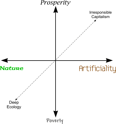 Nature vs. Prosperity 2D Map